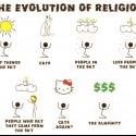 vyvoj nabozenstva