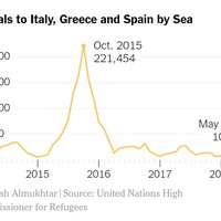 'It is the paradox of Europe's migration crisis: The actual number of arriving migrants is back to its pre-2015 level, even as the politics of migration continue to shake the Continent.""